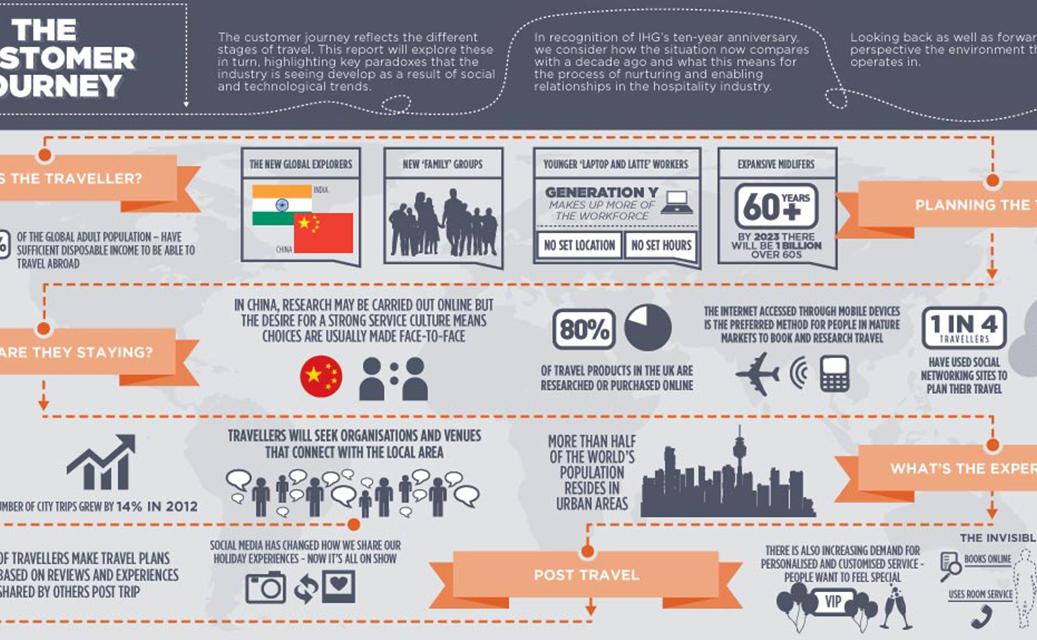 IHG Infographic